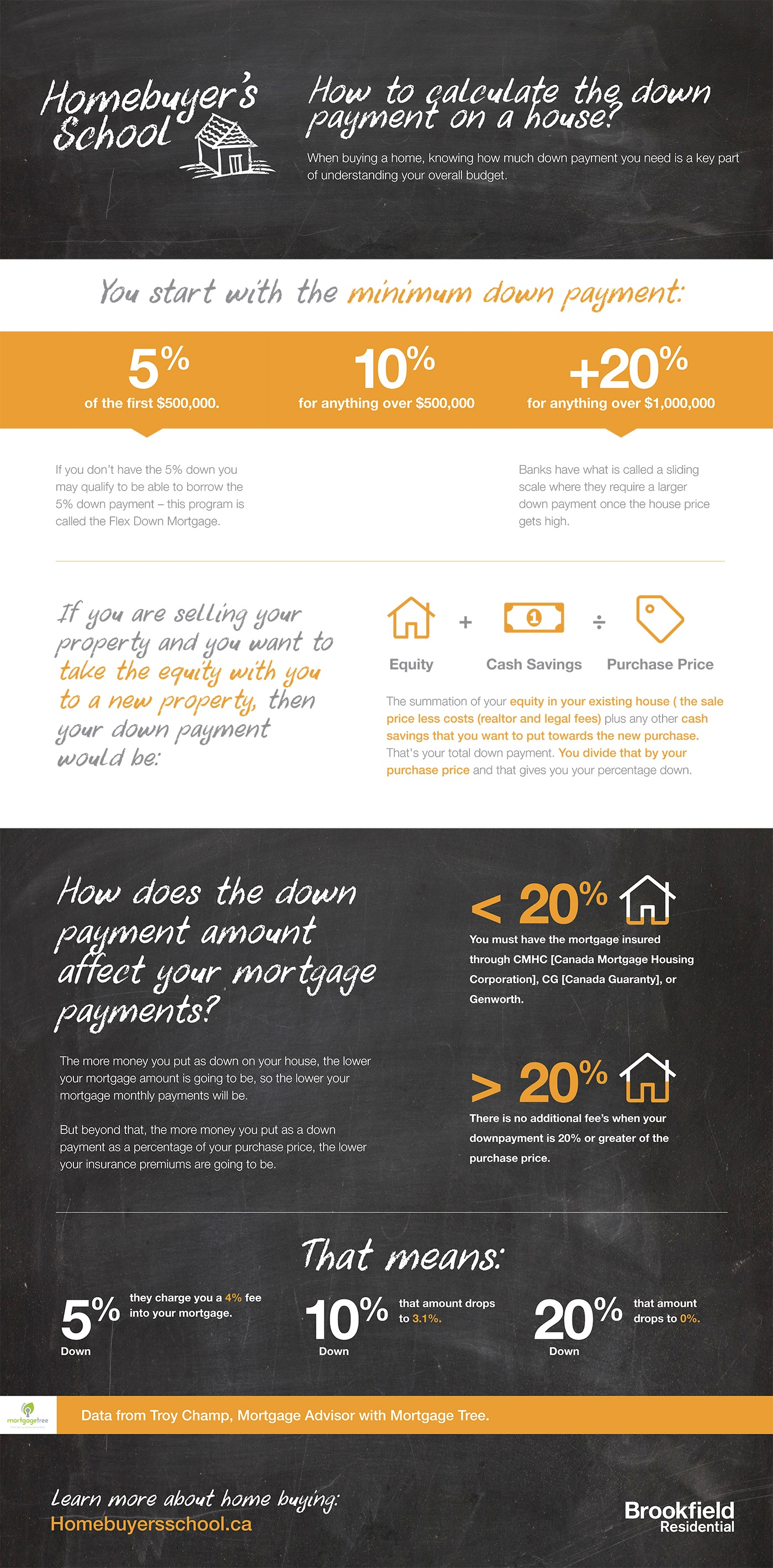 BRK-054 Down Payments Infographic March 22.jpg